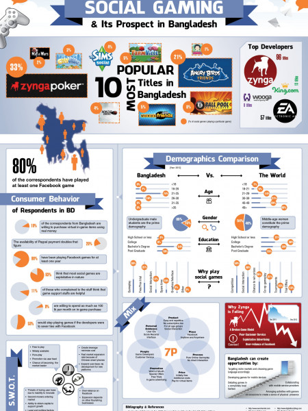 Social Gaming & Its Prospect in Bangladesh Infographic