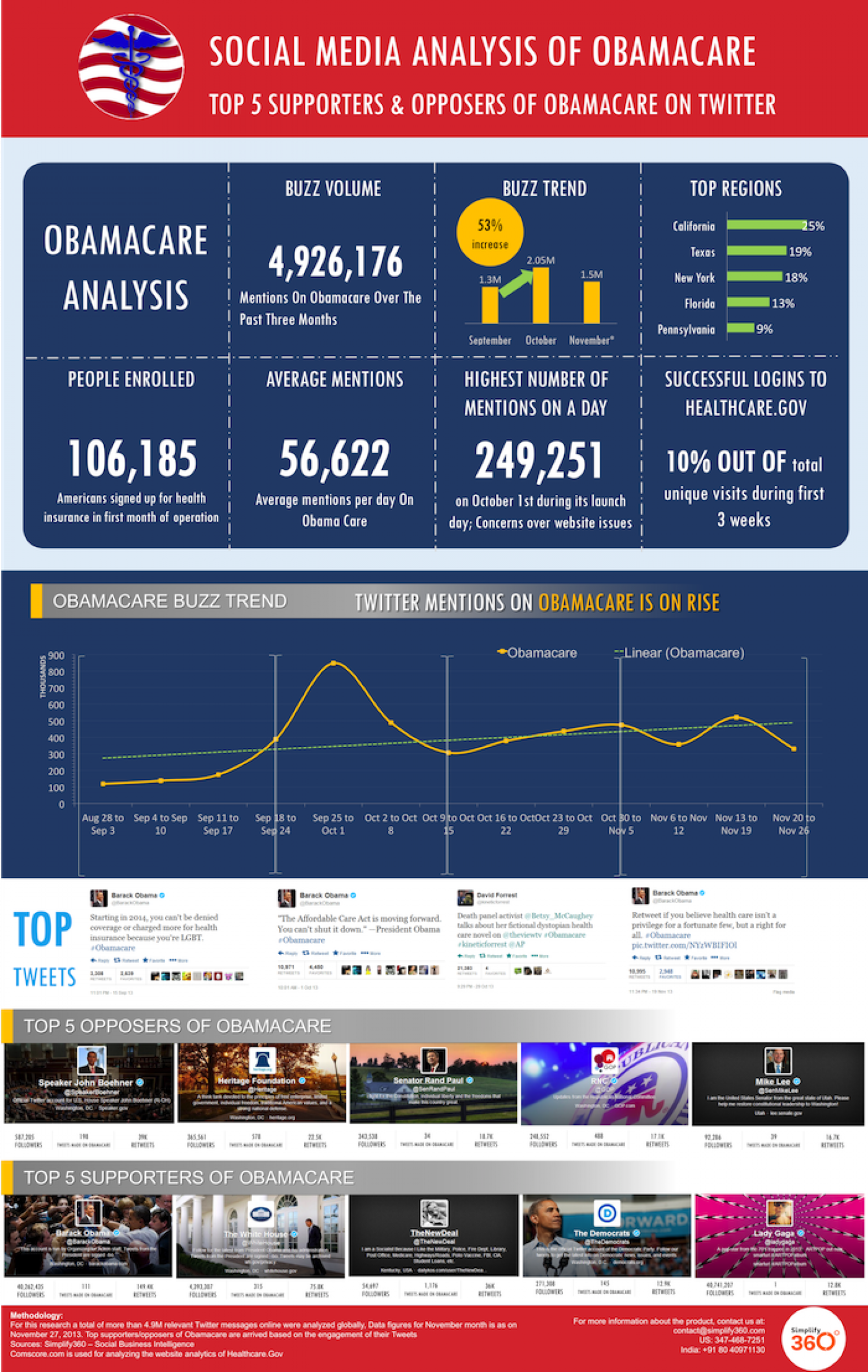 Social Media Analysis of Obamacare Infographic