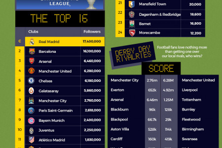 Social Media Football League 2015 Infographic