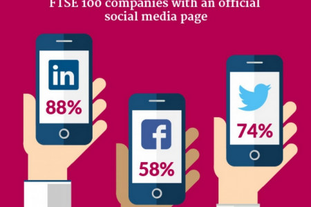 Social Media, Your Business and the Law Infographic