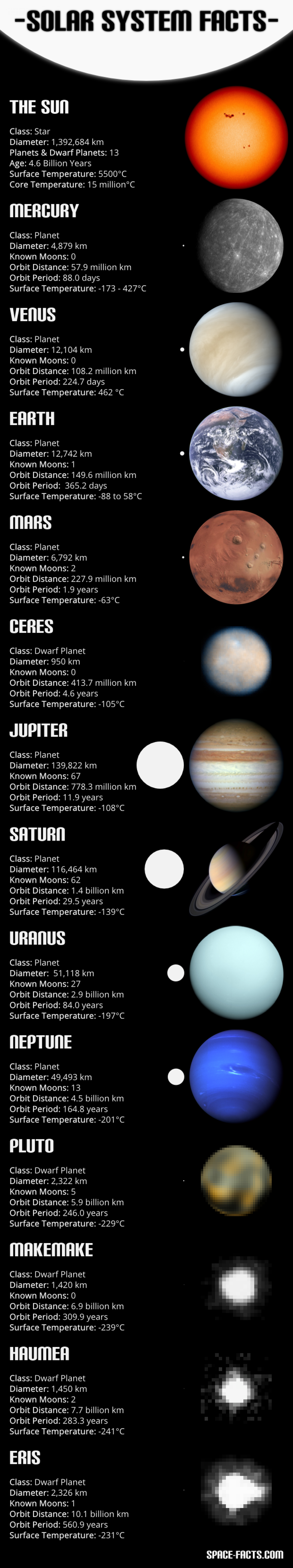 Solar System Facts Infographic
