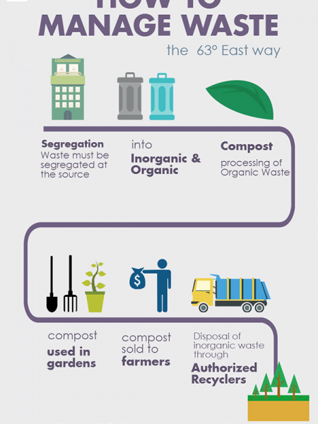 Solid Waste Management at Assetz Lifestyle 63° East Infographic
