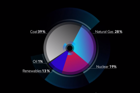 Source of electricity: an energy quiz  Infographic