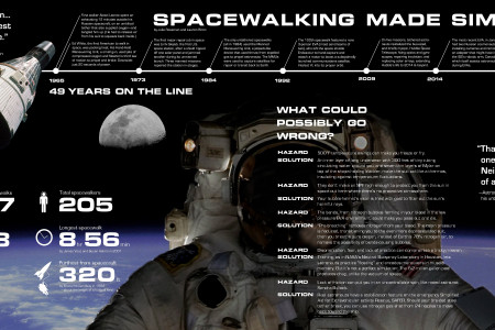 Spacewalking Made Simple Infographic