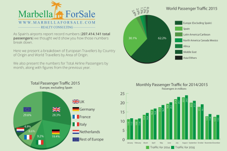 Spanish Airport Traffic 2015 Infographic