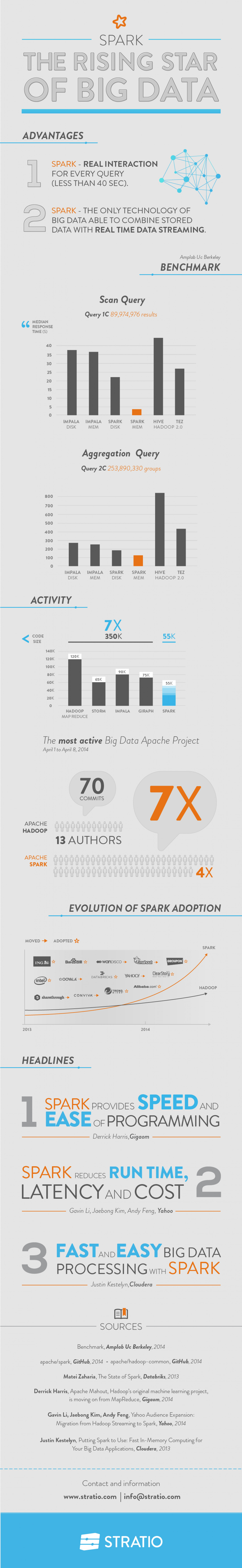 Spark, The Rising Start of Big Data Infographic