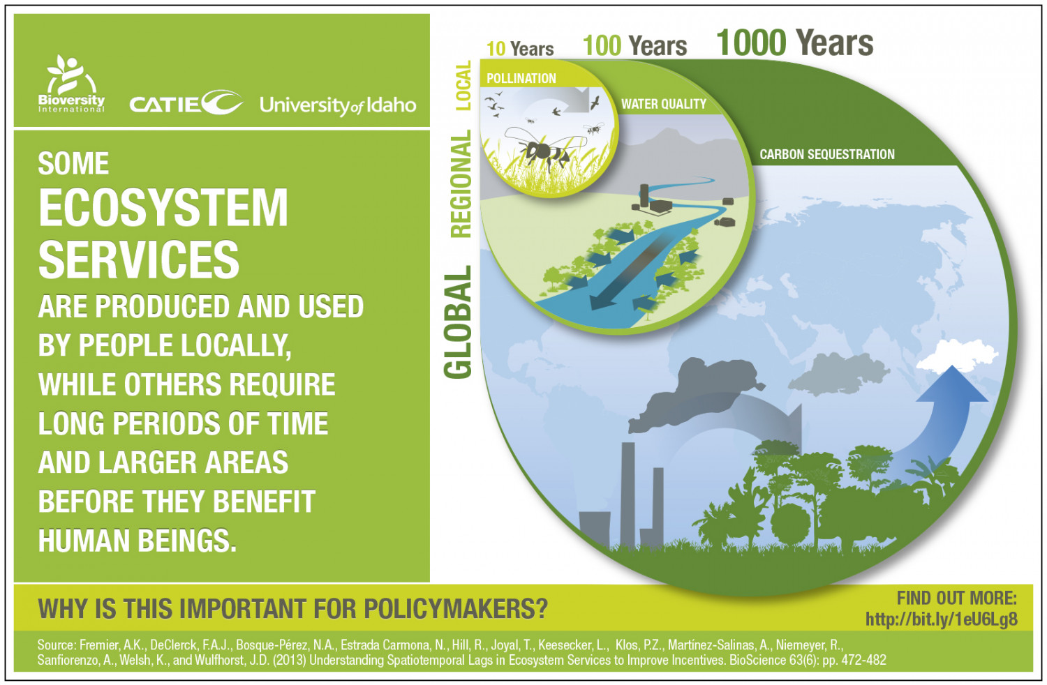 Spatiotemporal Lags of Ecosystem Services Infographic