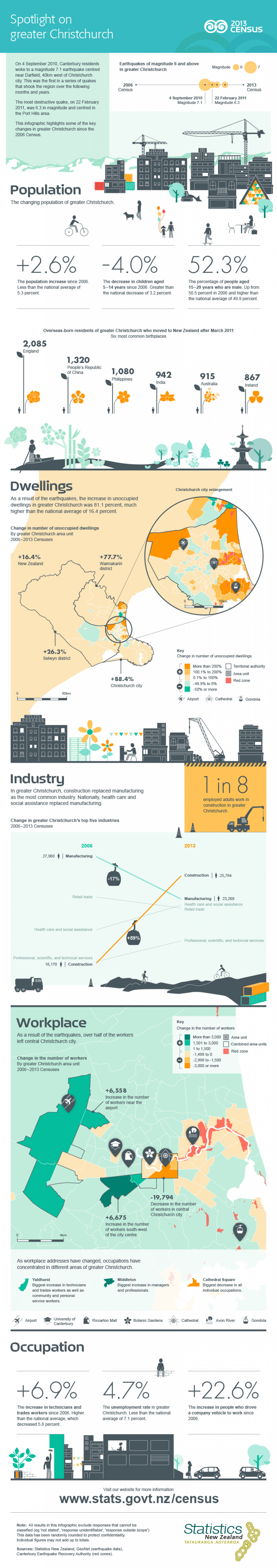 "2013 Census ""Spotlight on Greater Christchurch"" Infographic"