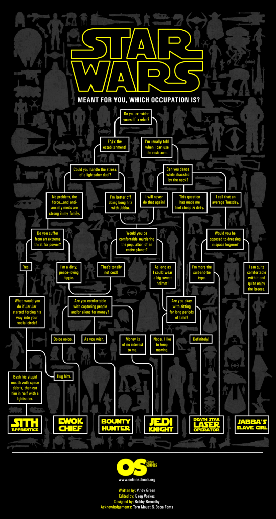 Star Wars Occupation Flow Chart