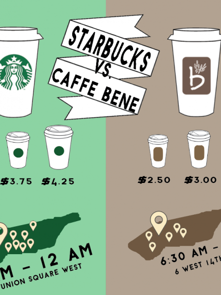 Starbucks Vs. Caffe Bene Infographic