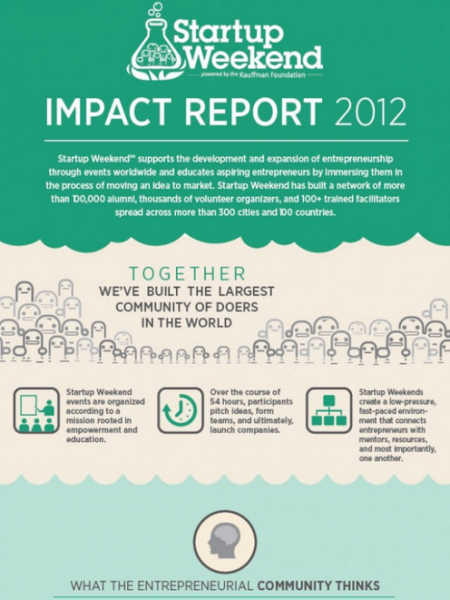 Startup Weekend: Impact Report 2012 Infographic
