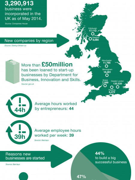 Start up businesses are on the rise Infographic