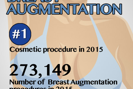 Stats on Breast Augumentation Infographic