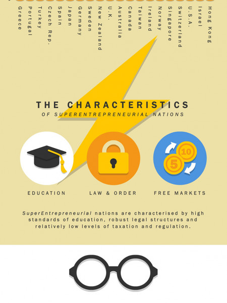 Super Entrepreneurs Infographic