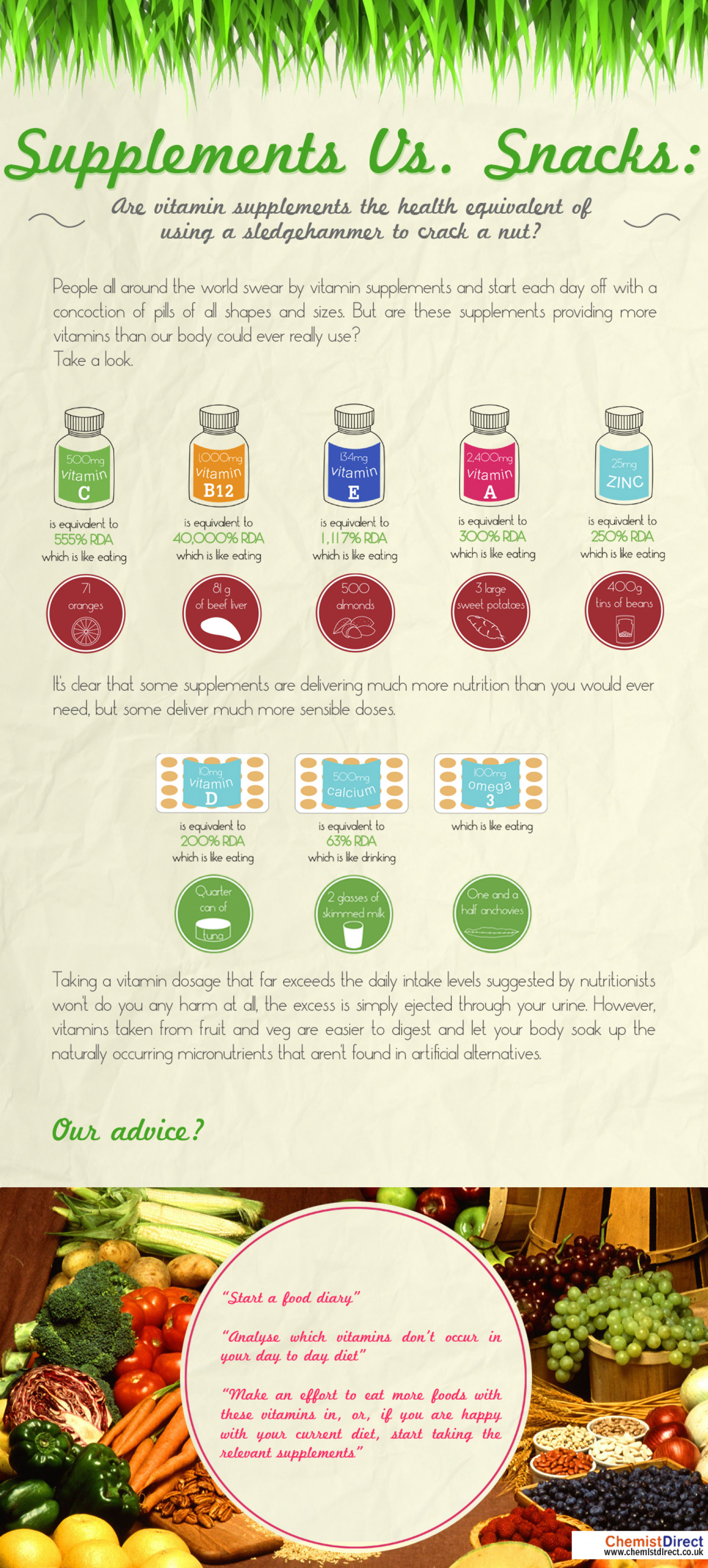 Supplements Vs Snacks Infographic
