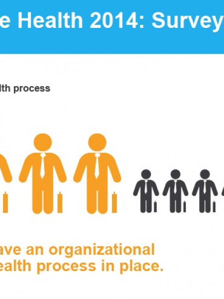 Survey confirms that corporate health promotion is gaining importance Infographic