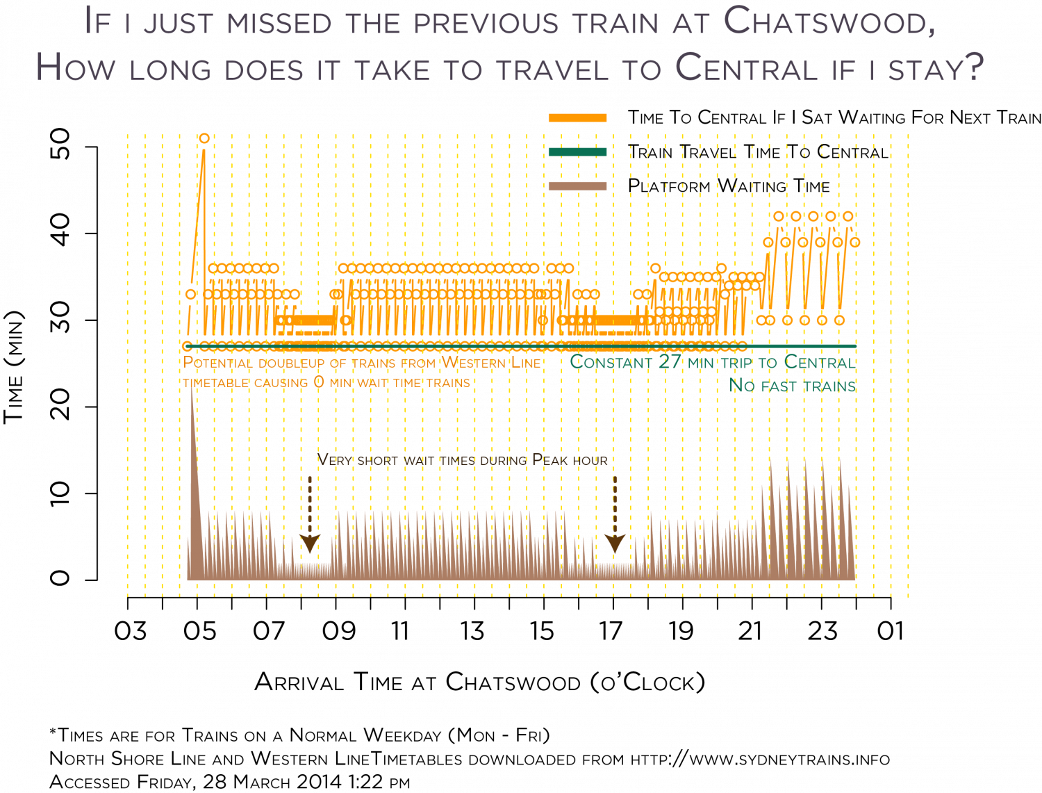 Sydney Trains Worst Case Travel Times (Chatswood-Central) Infographic