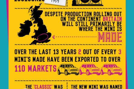 'THE MODERN MARVEL OF THE MINI' Infographic