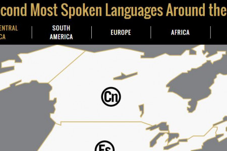 THE SECOND MOST SPOKEN LANGUAGES AROUND THE WORLD Infographic