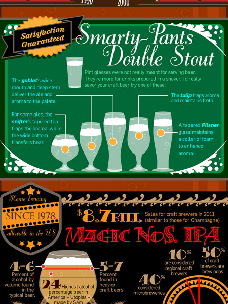 Tampa Bay celebrates regional craft beers Infographic