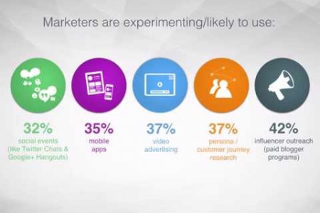 Tech Marketing: What's Hot? Infographic