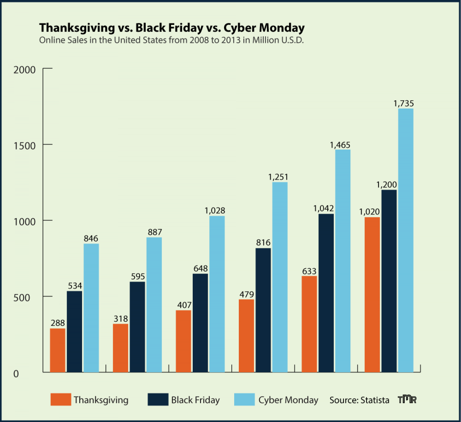Thanksgiving vs. Black Friday vs. Cyber Monday Infographic