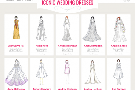The 100 Most Iconic Wedding Dresses of All Time Infographic