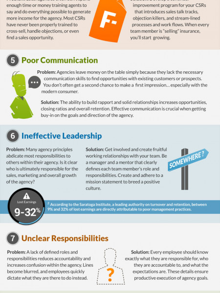 The 10 Dysfunctions of an Insurance Agency Infographic