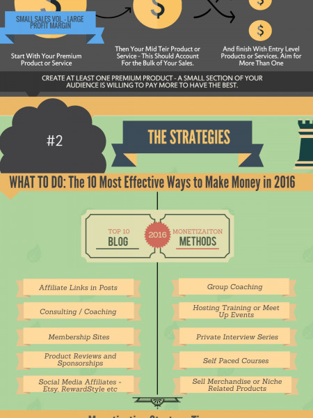 The 10 Most Effective Ways to Make Money Blogging in 2016 Infographic