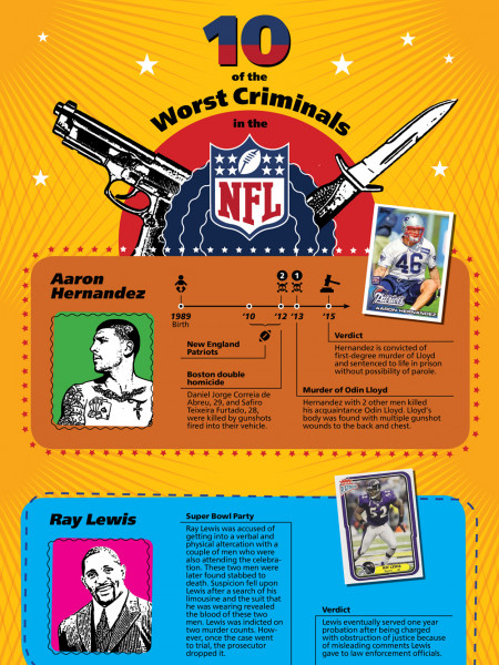 The 10 Worst Criminals in the NFL Infographic