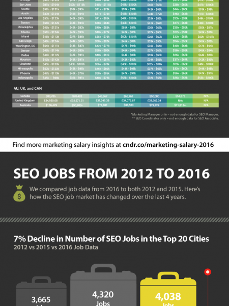 The 2016 Marketing Jobs Salary Guide Infographic