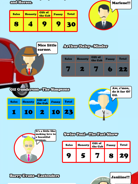 The 5 Best TV Car Dealers Infographic