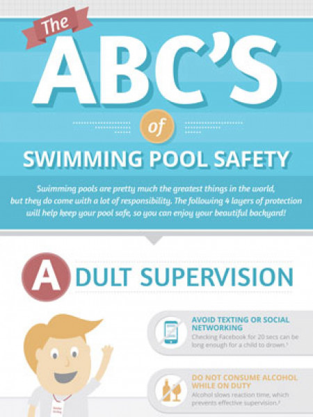 The ABC'S of Swimming Pool Safety Infographic