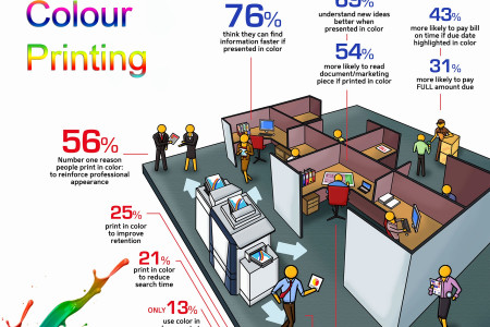 The Advantages of Colour Printing Infographic