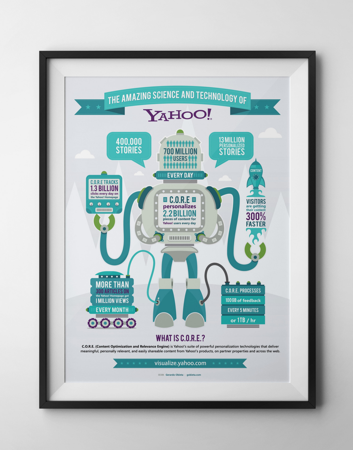The Amazing Science and Technology of Yahoo! Infographic
