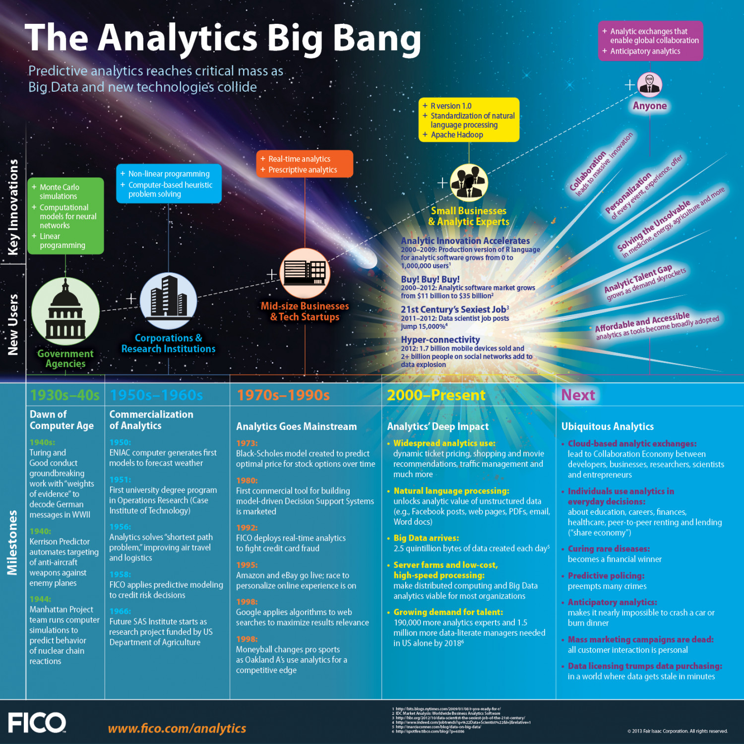 The Analytics Big Bang Infographic