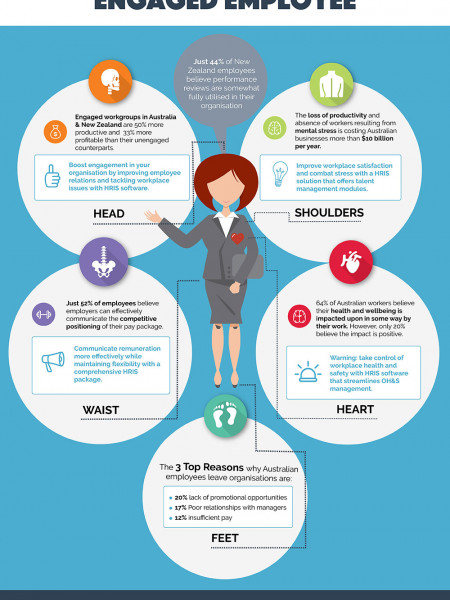 The Anatomy of the Engaged Employee Infographic