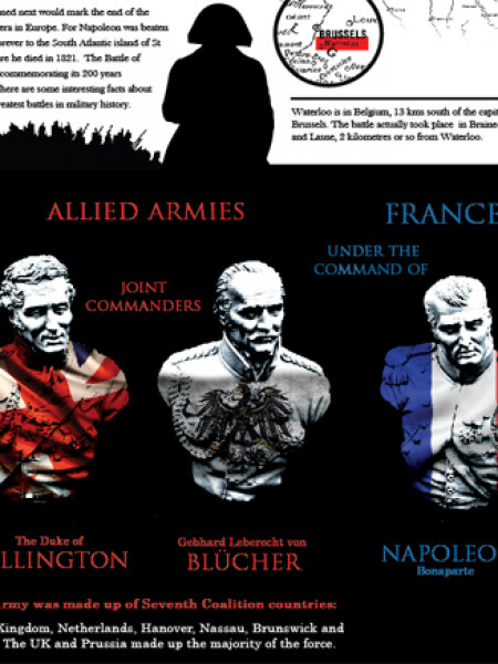 The Battle of Waterloo  bicentenary Infographic Infographic