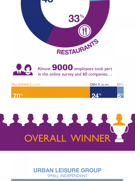 The Best Employers in Hospitality 2014 Infographic