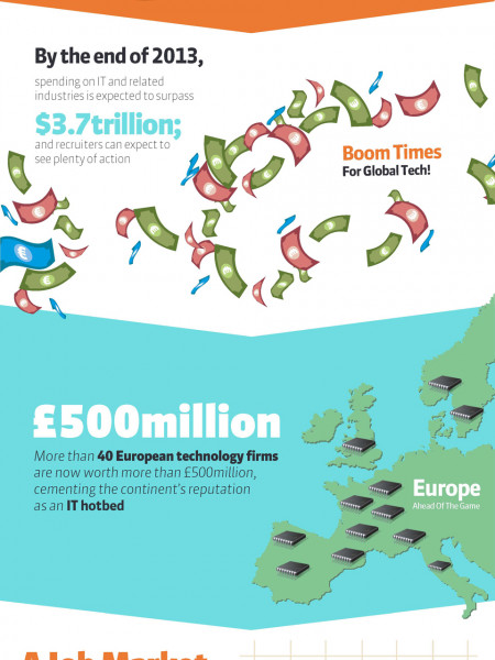The Big Impacts of IT Infographic