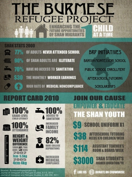 The Burmese Refugee Project Infographic