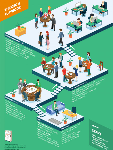 The CEO's playbook Infographic