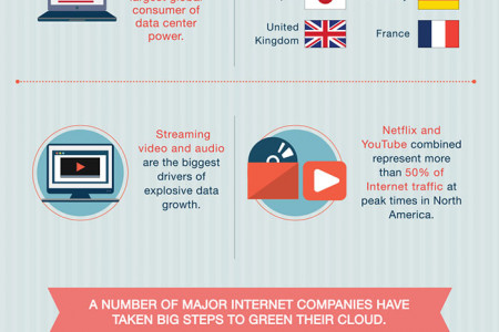 The Carbon Footprint of the Internet Infographic