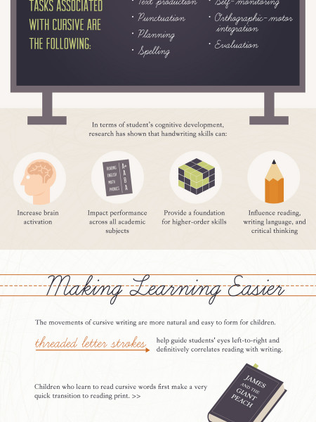 The Case for Cursive Infographic