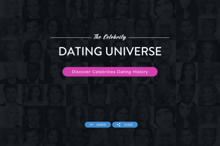 The Celebrity Dating Universe Infographic