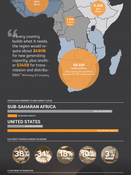 The Challenge of Bringing Electricity to 620 Million People in Sub-Saharan Africa Infographic