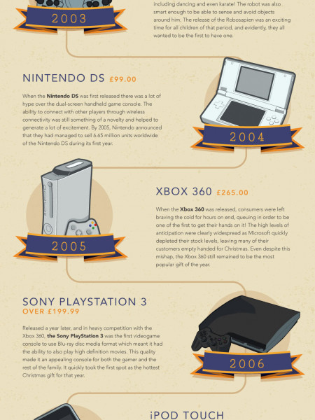 The Complete History of Iconic Christmas Gifts  Infographic