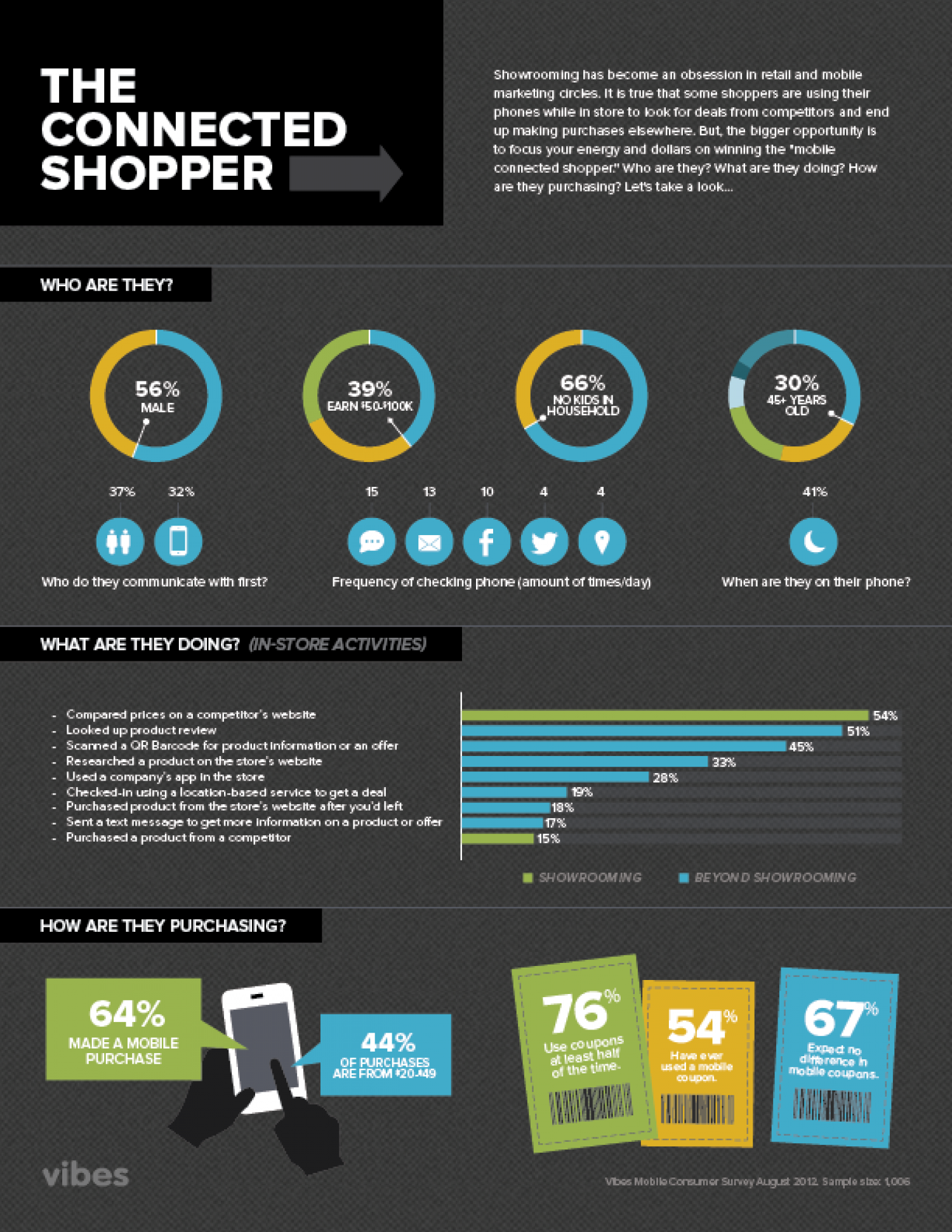 The Connected Shopper Infographic