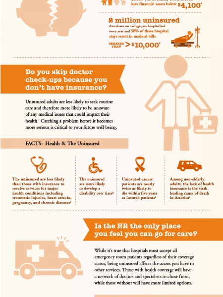 The Consequences Of Being Uninsured: Could Not Having Health Insurance Cost You Everything? Infographic