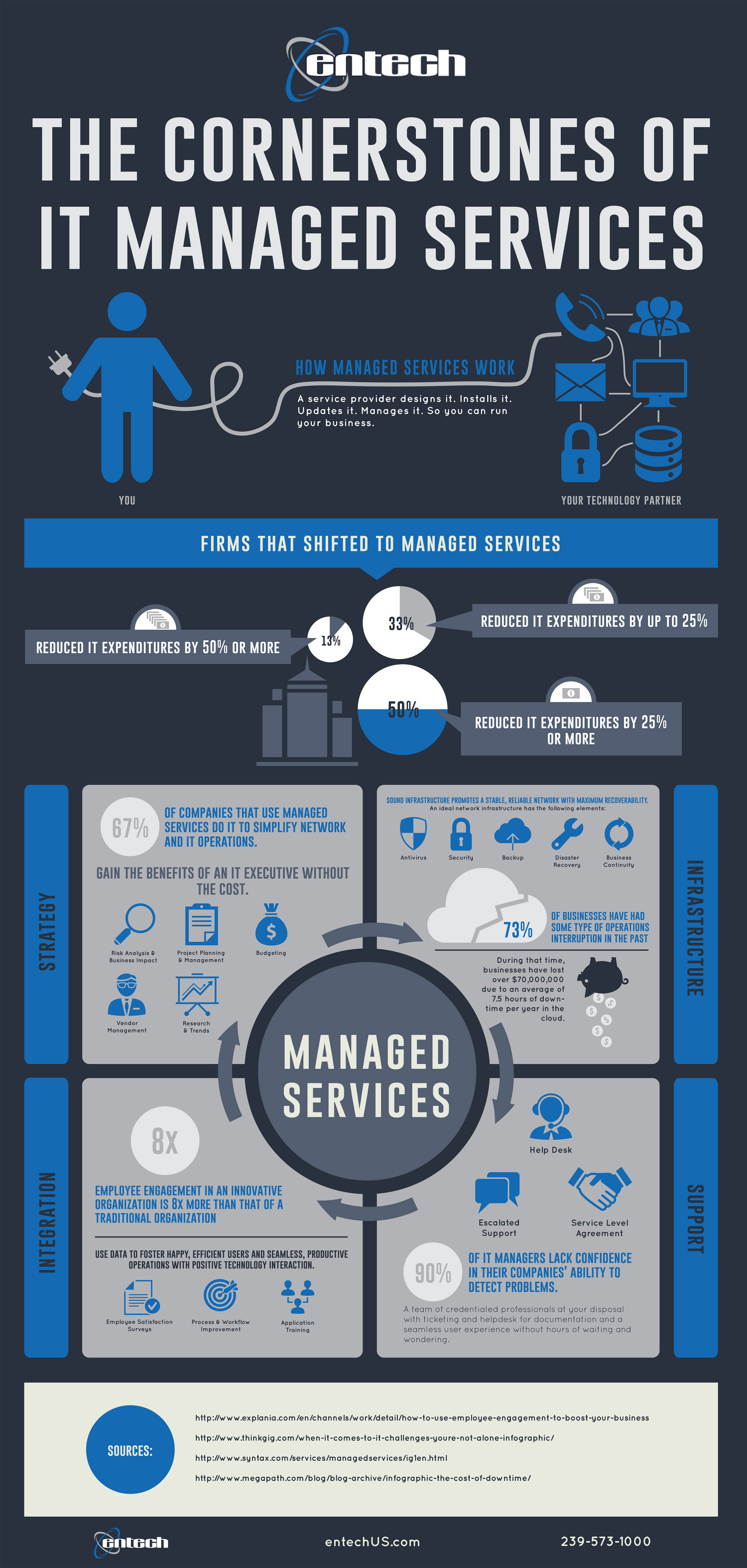 The Cornerstones Of It Managed Services  Visual. New York Divorce Lawyer Volunteer Social Work. Deals On Laser Hair Removal Fetch Ftp Client. Locksmith In El Monte Ca Stroller Diaper Bags. Cashing Ee Savings Bonds Lazer Eye Correction. Managed Service Provider Marketing. Ball State University Application. Database Modeling Tools Credit Cards Interest. Santander Saving Rates Car Accident Nashville